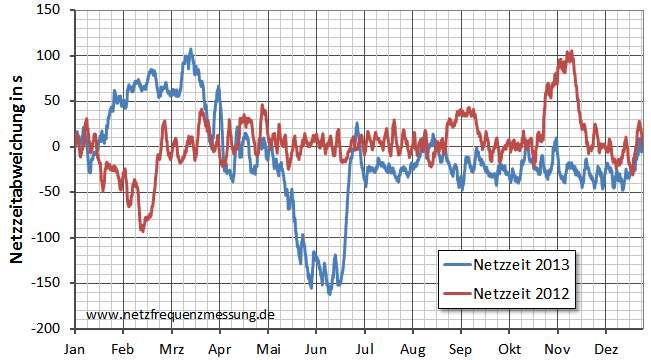 Verlauf der Abweichung der Netzzeit in den Jahren 2012 und 2013