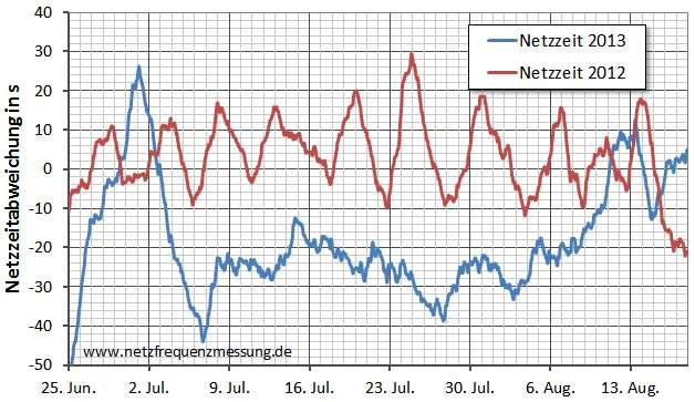 Verlauf der Abweichung der Netzzeit im Juli der Jahre 2012 und 2013
