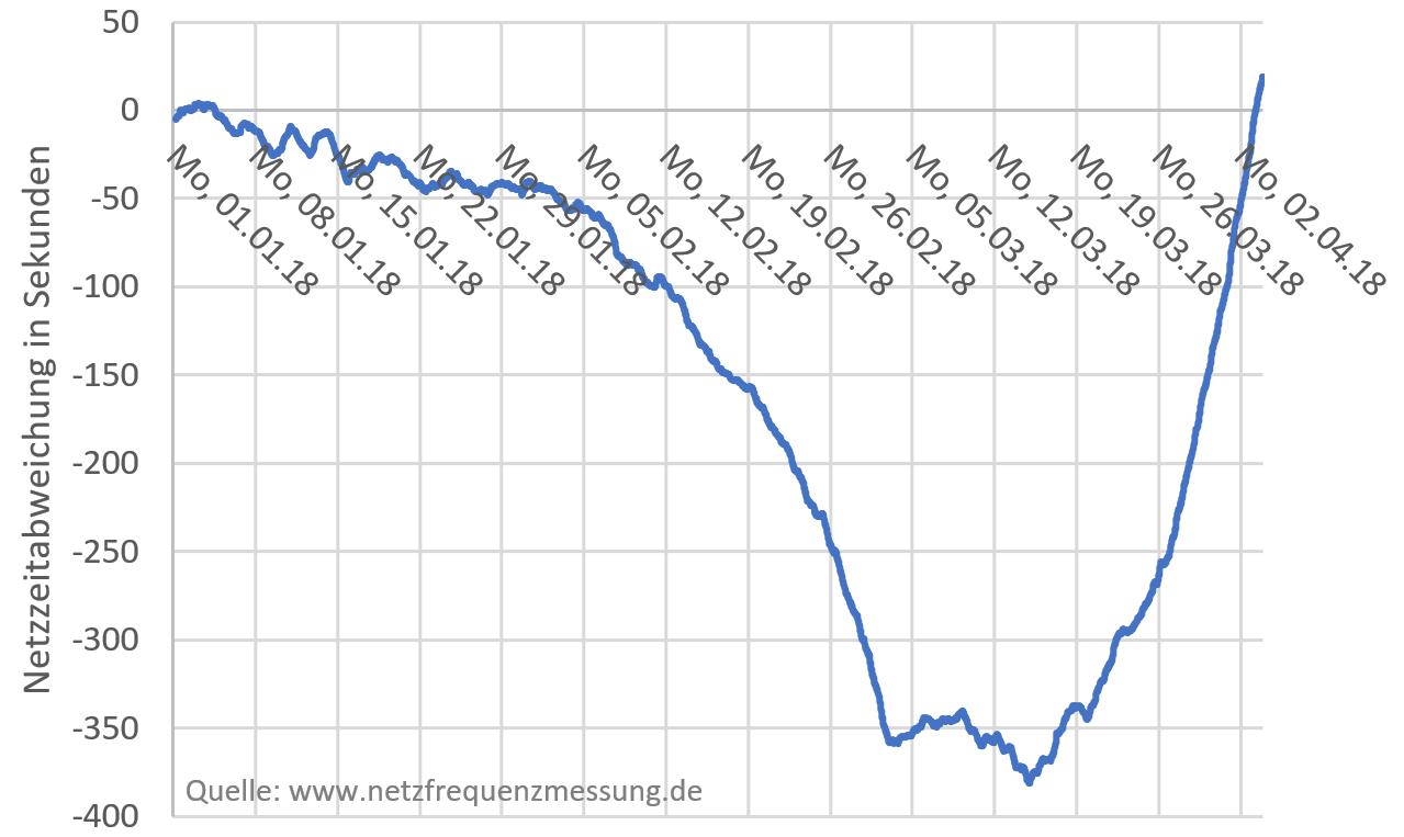 Online-Messung der Netzfrequenz: Aktuelle Informationen